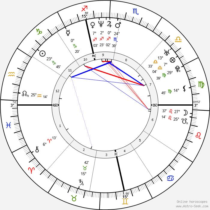 Jennifer Dundas - Birth horoscope chart