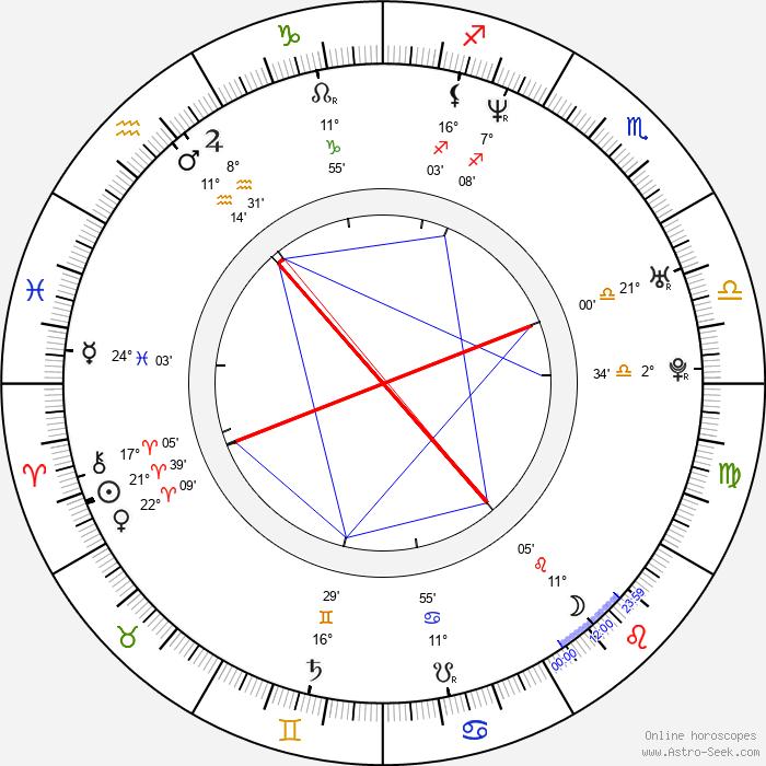 Jennifer Esposito - Birth horoscope chart