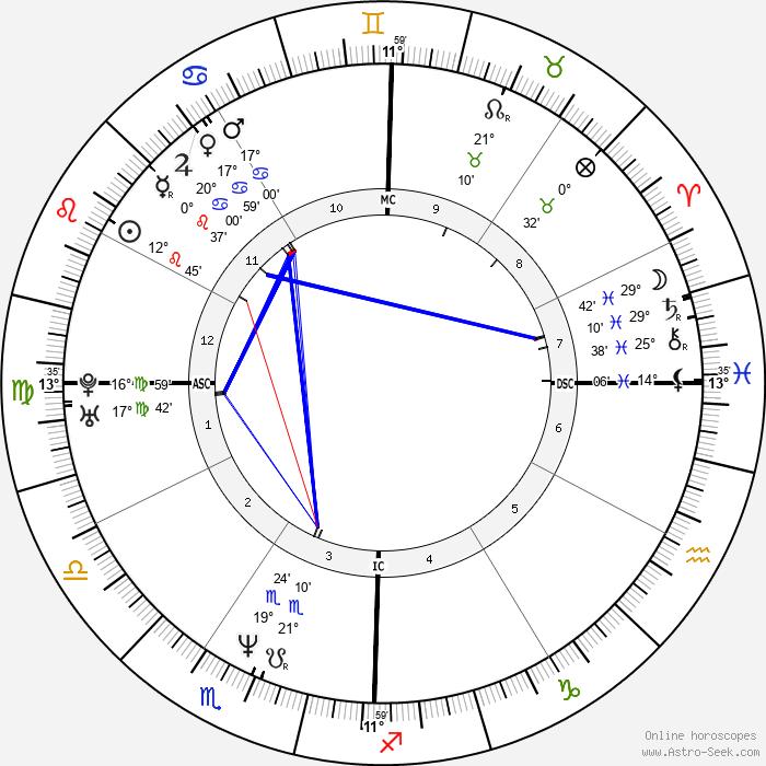 Jennifer Finch - Birth horoscope chart