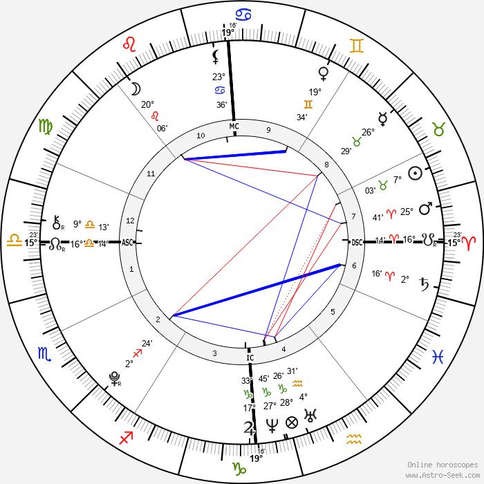 Jennifer Gates - Birth horoscope chart