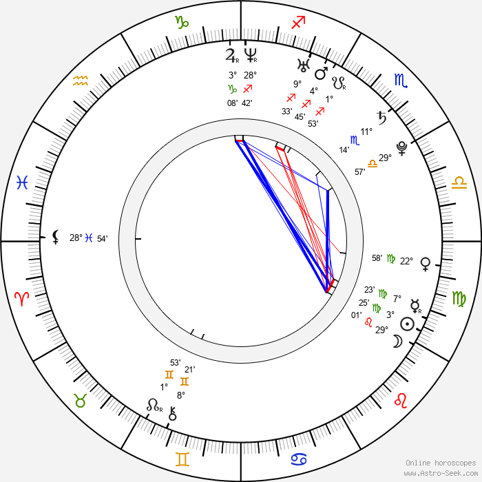 Jennifer Higham - Birth horoscope chart