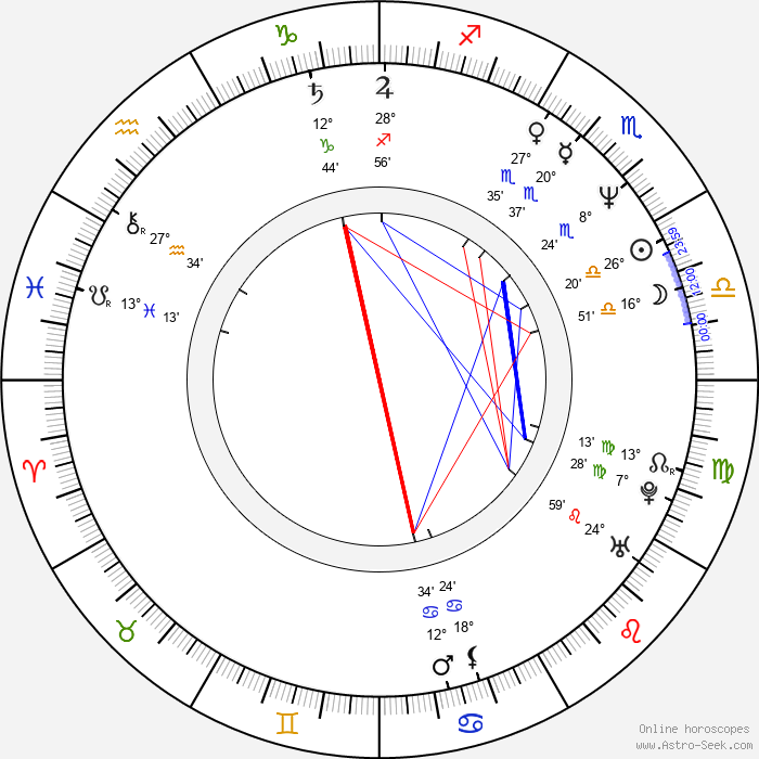 Jennifer Holliday - Birth horoscope chart