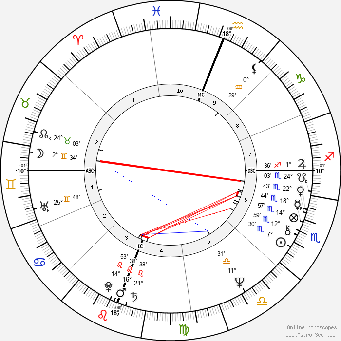 Jennifer Hosten - Birth horoscope chart