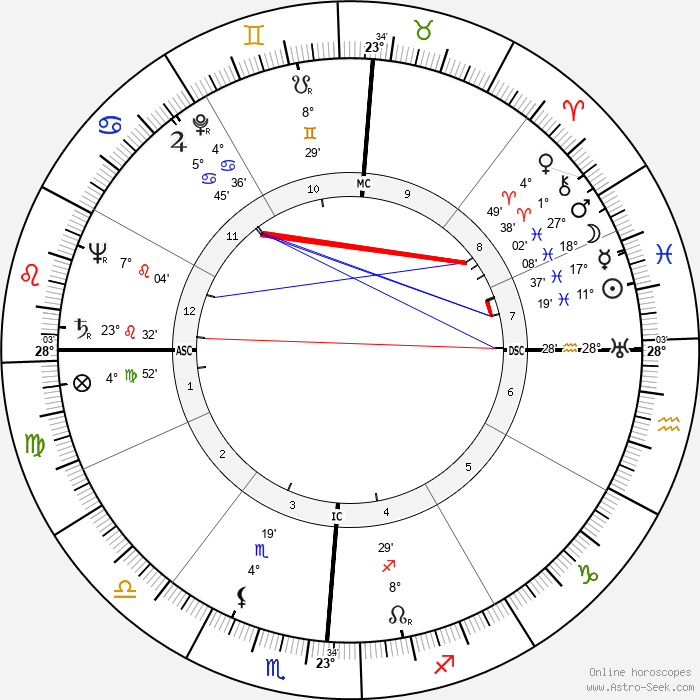 Jennifer Jones - Birth horoscope chart