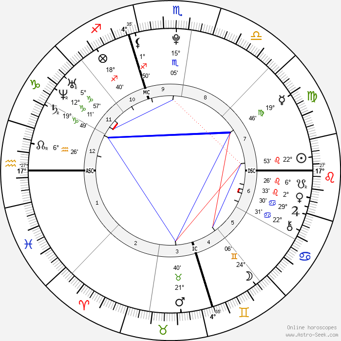 Jennifer Lawrence - Birth horoscope chart
