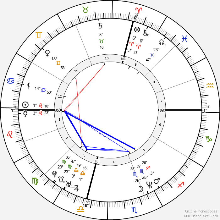 Jennifer Lopez - Birth horoscope chart