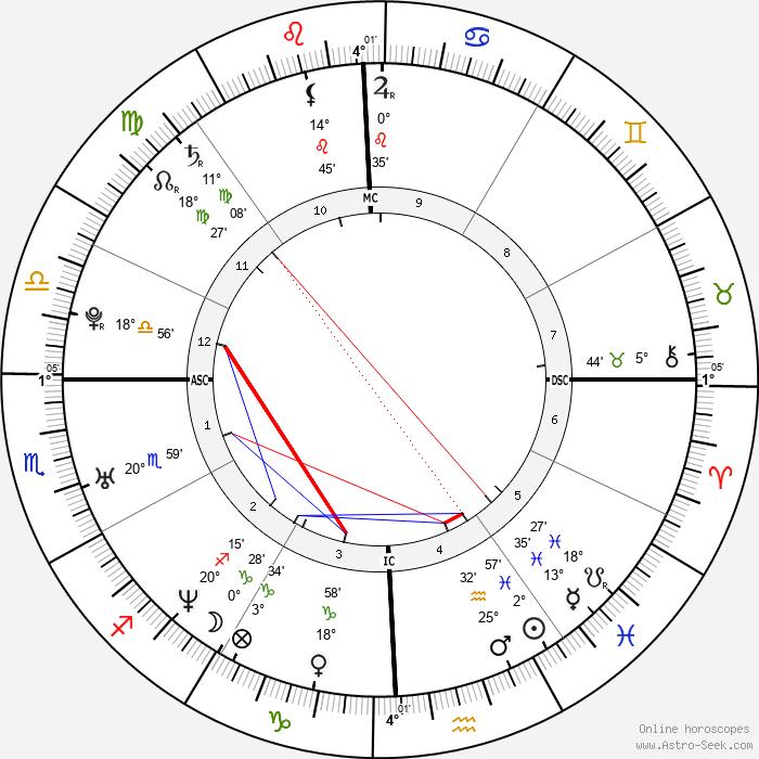 Jennifer Love Hewitt - Birth horoscope chart
