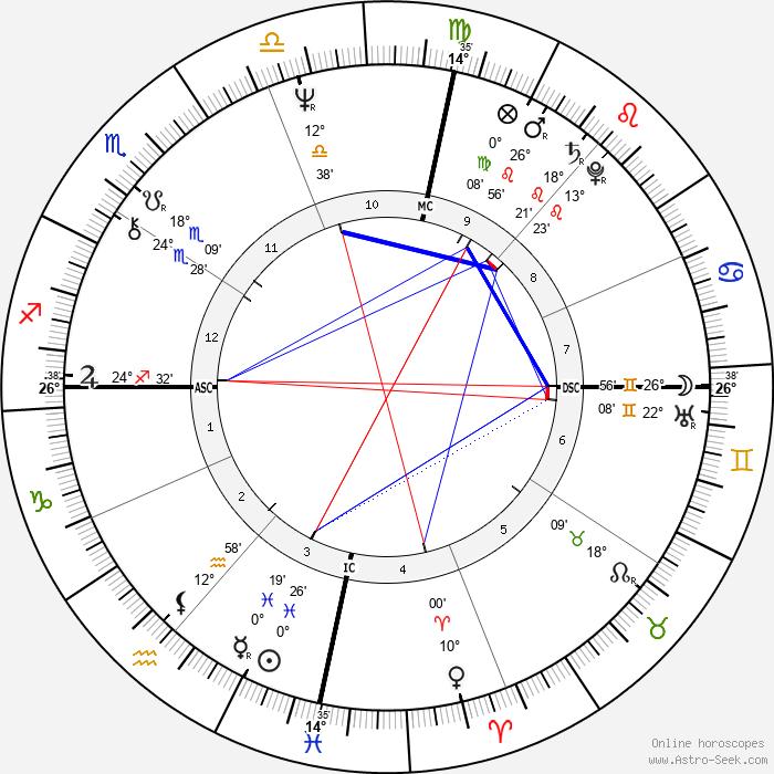Jennifer O'Neill - Birth horoscope chart