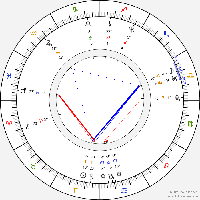 Jennifer Robertson - Birth horoscope chart