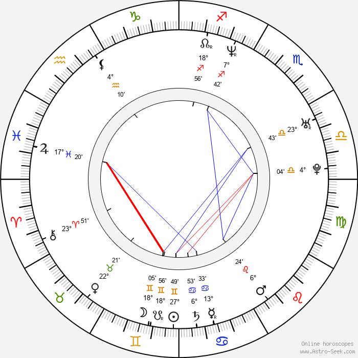 Jennifer Siebel Newsom - Birth horoscope chart