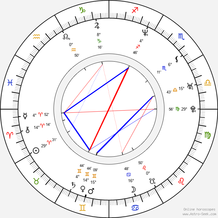 Jennifer Taylor - Birth horoscope chart