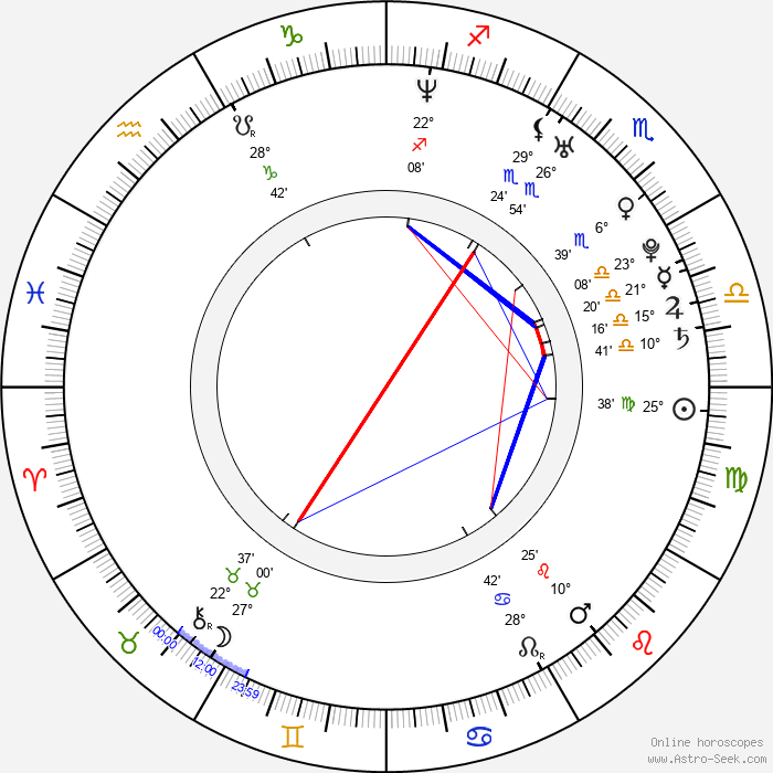 Jennifer Tisdale - Birth horoscope chart