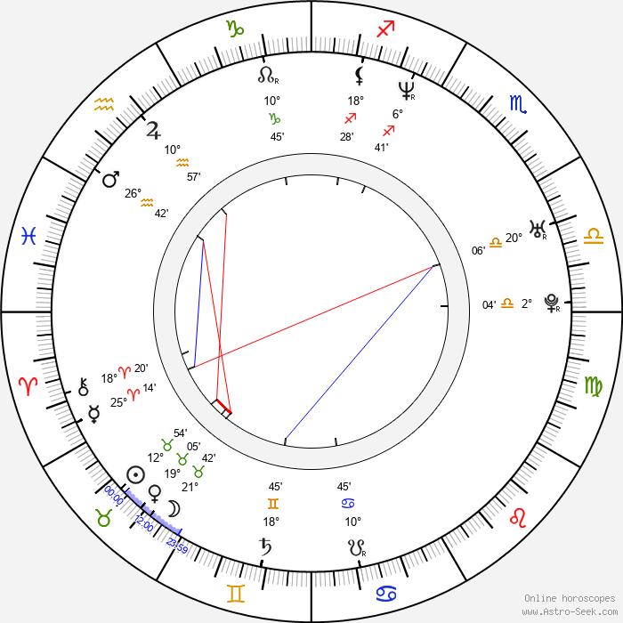 Jennifer Tung - Birth horoscope chart