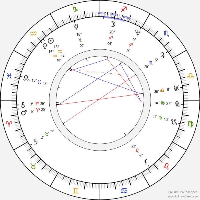 Jennifer Westfeldt - Birth horoscope chart