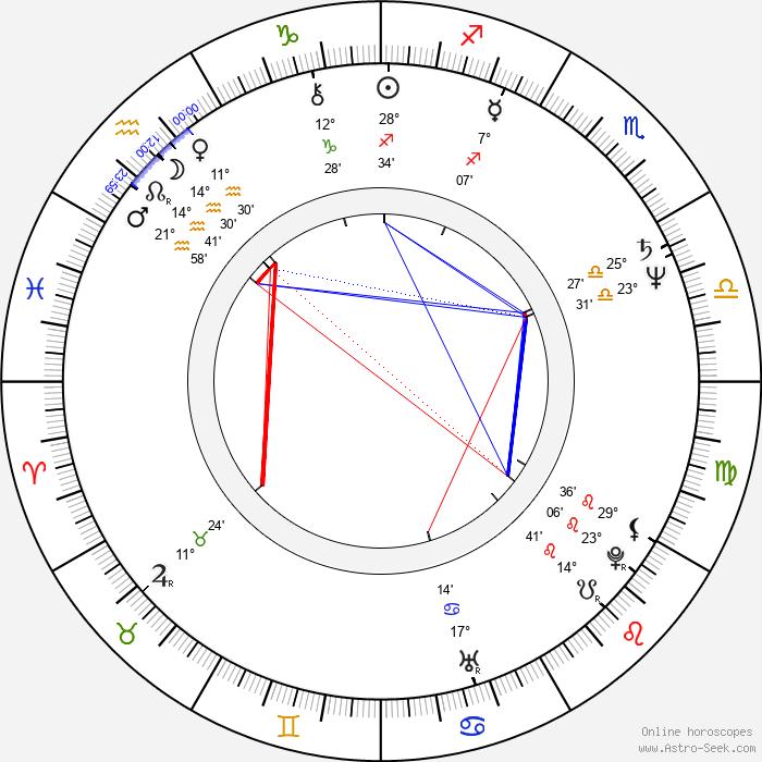 Jenny Agutter - Birth horoscope chart