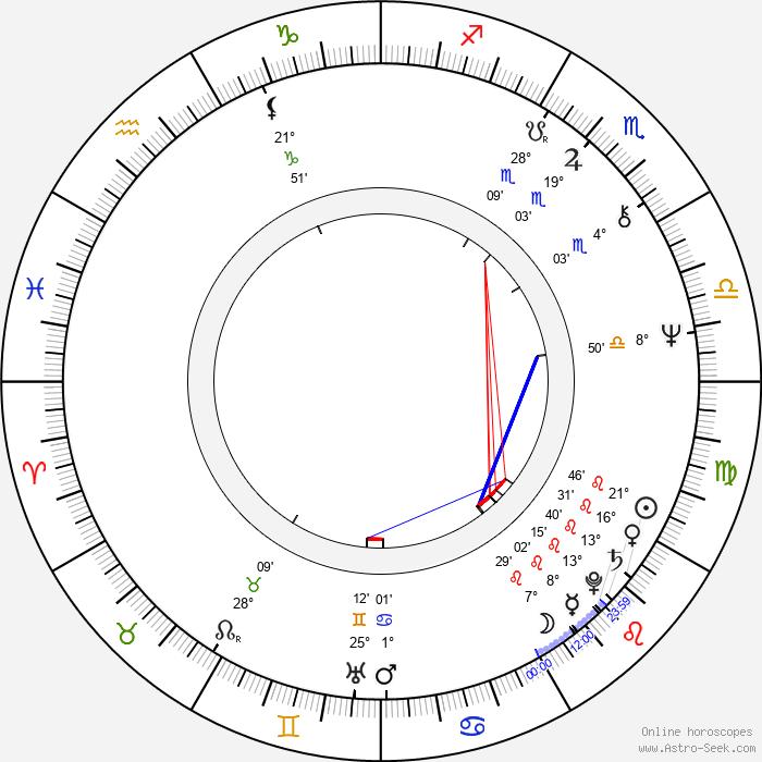 Jenny Hanley - Birth horoscope chart