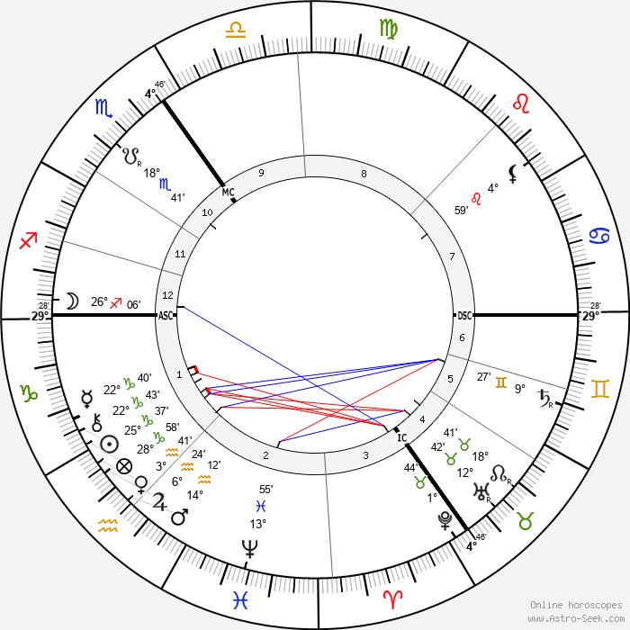 Jenny Julia Marx - Birth horoscope chart
