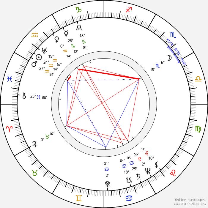 Jenny Laird - Birth horoscope chart