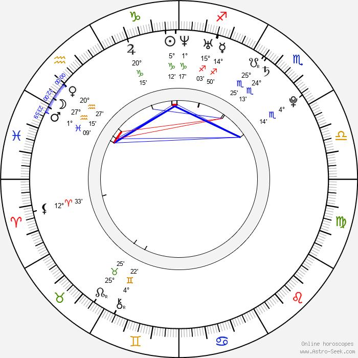 Jenny Shakeshaft - Birth horoscope chart