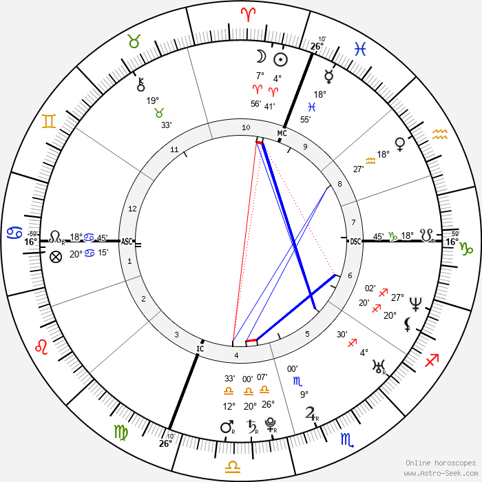 Jenny Slate - Birth horoscope chart