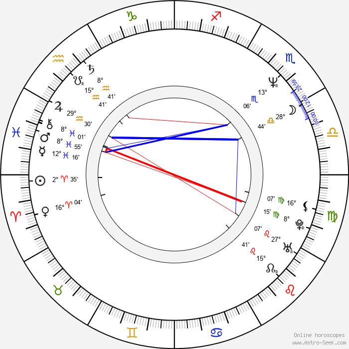 Jenny Wright - Birth horoscope chart