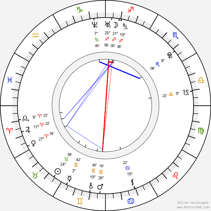 Jennylyn Mercado - Birth horoscope chart