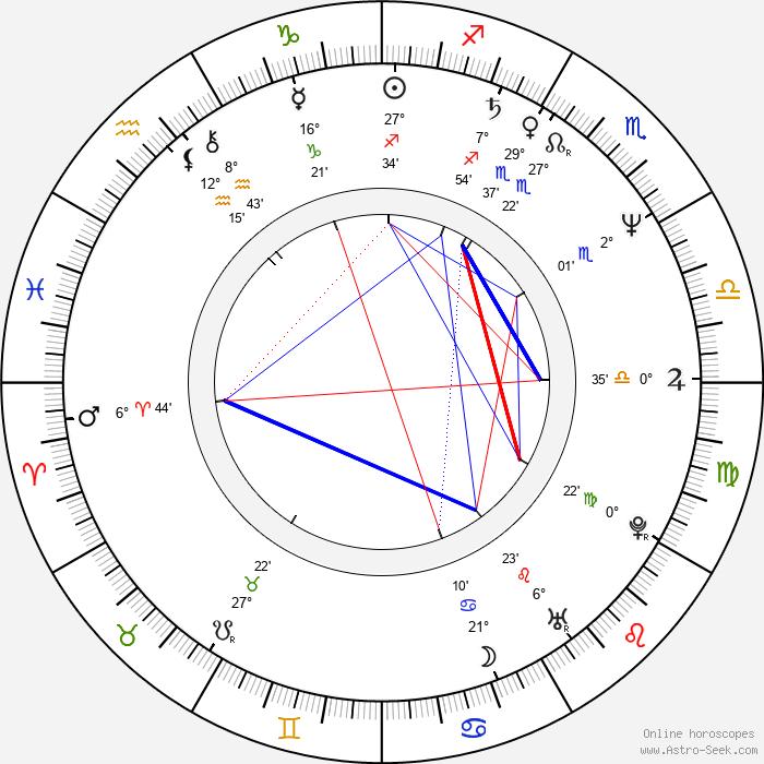 Jens Fink-Jensen - Birth horoscope chart