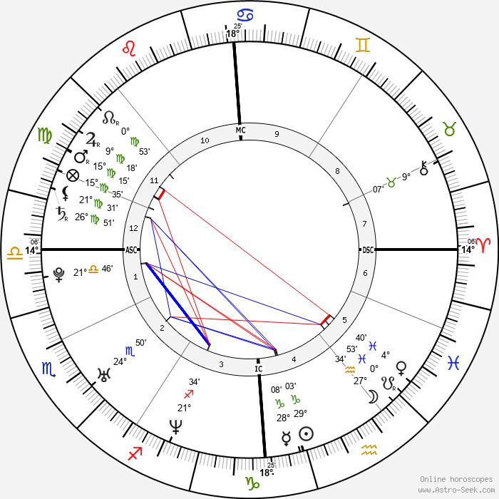 Jenson Button - Birth horoscope chart