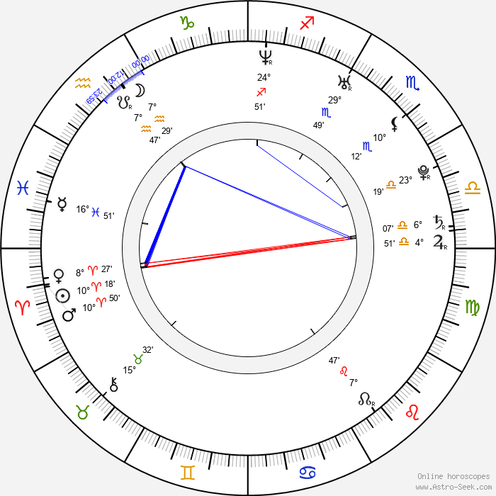 Jeong-eun Lim - Birth horoscope chart