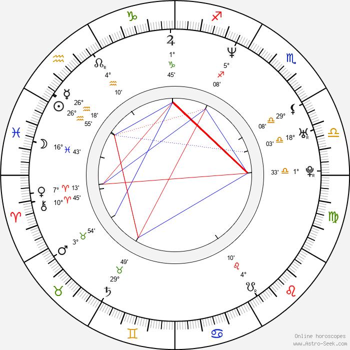 Jeong-hak Kim - Birth horoscope chart