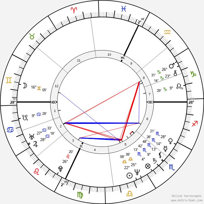 Jere Burns - Birth horoscope chart