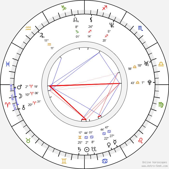 Jere Lehtinen - Birth horoscope chart