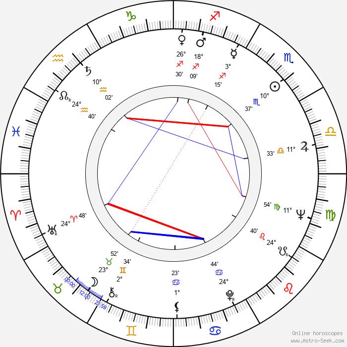 Jeremy Brett - Birth horoscope chart