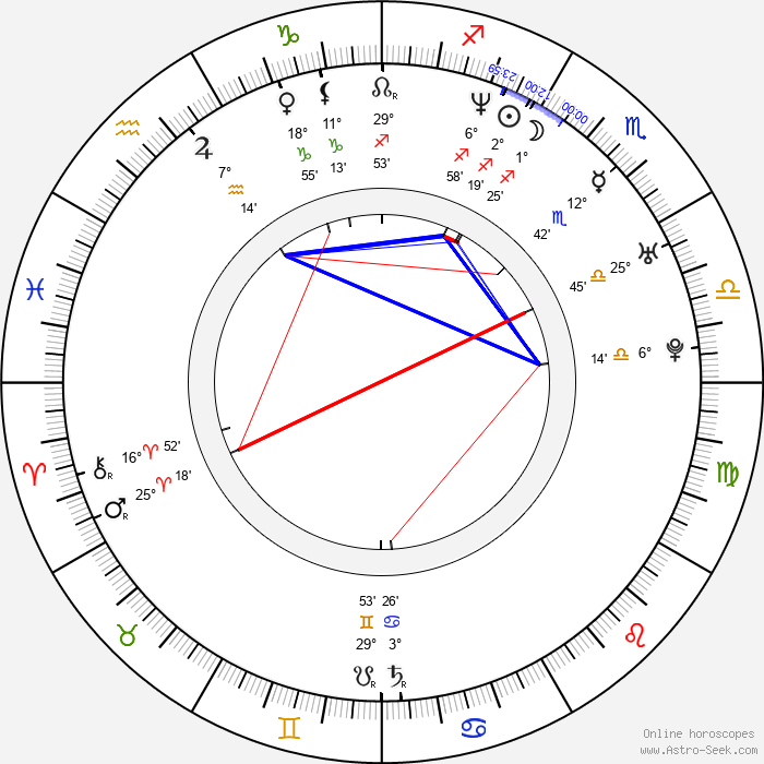 Jeremy Denzlinger - Birth horoscope chart