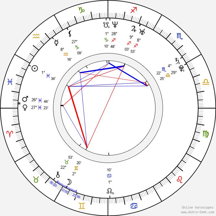 Jeremy Foley - Birth horoscope chart