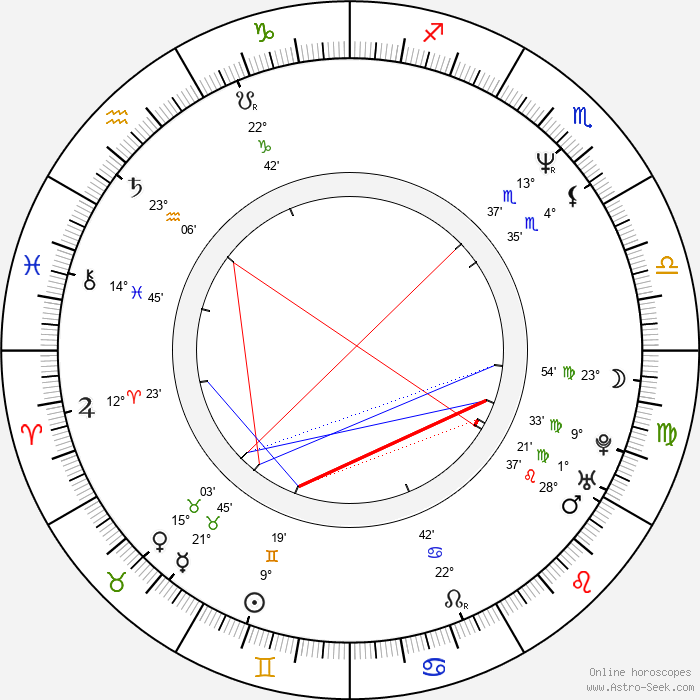 Jeremy Hotz - Birth horoscope chart