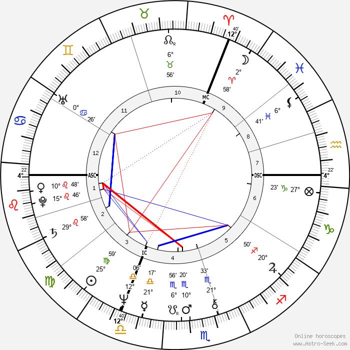 Jeremy Irons - Birth horoscope chart