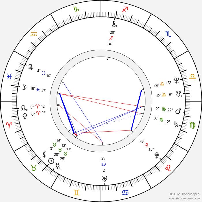 Jeremy Paxman - Birth horoscope chart