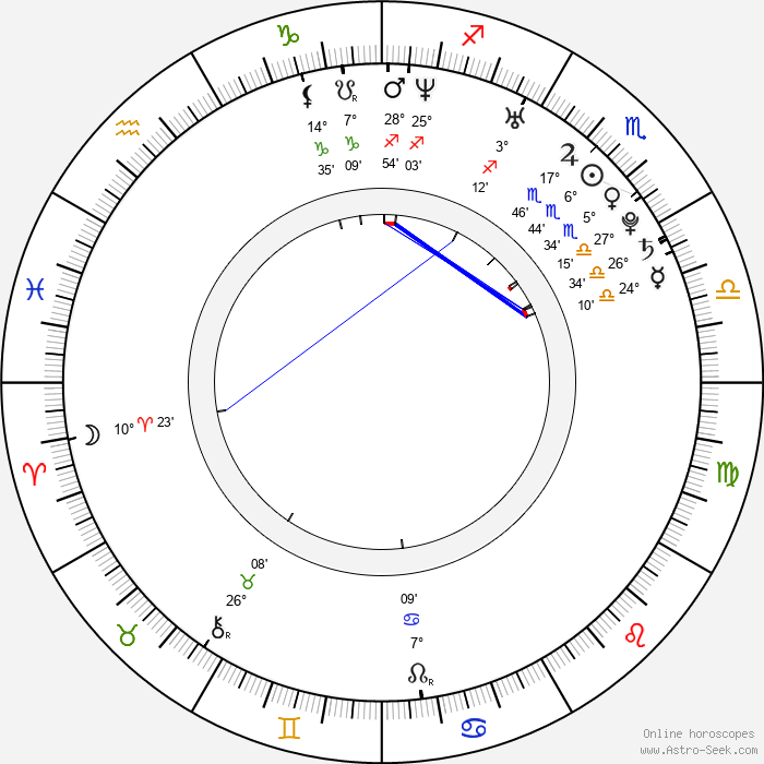 Jeremy Raymond - Birth horoscope chart