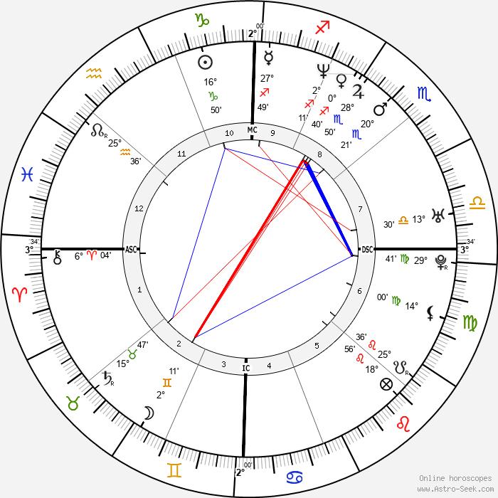 Jeremy Renner - Birth horoscope chart