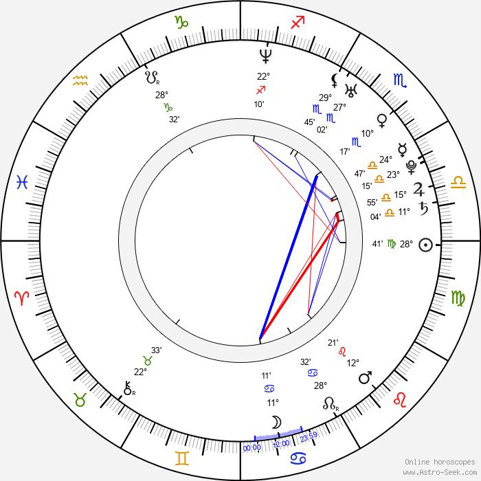Jeremy Stenberg - Birth horoscope chart