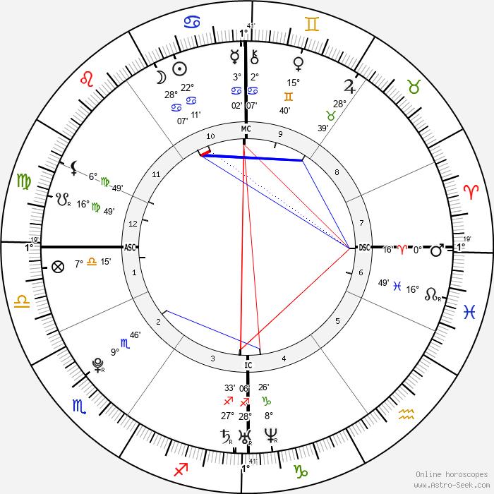 Jérémy Stravius - Birth horoscope chart
