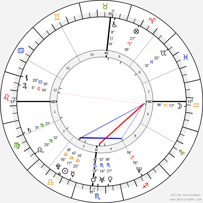 Jeremy Strohmeyer - Birth horoscope chart