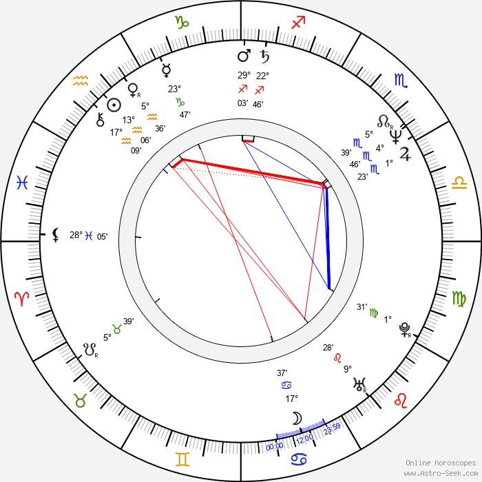 Jérôme Anger - Birth horoscope chart