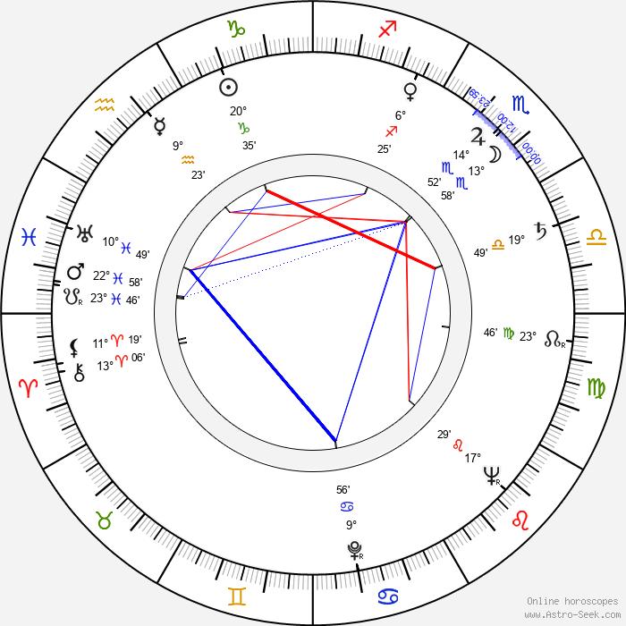Jerome Bixby - Birth horoscope chart
