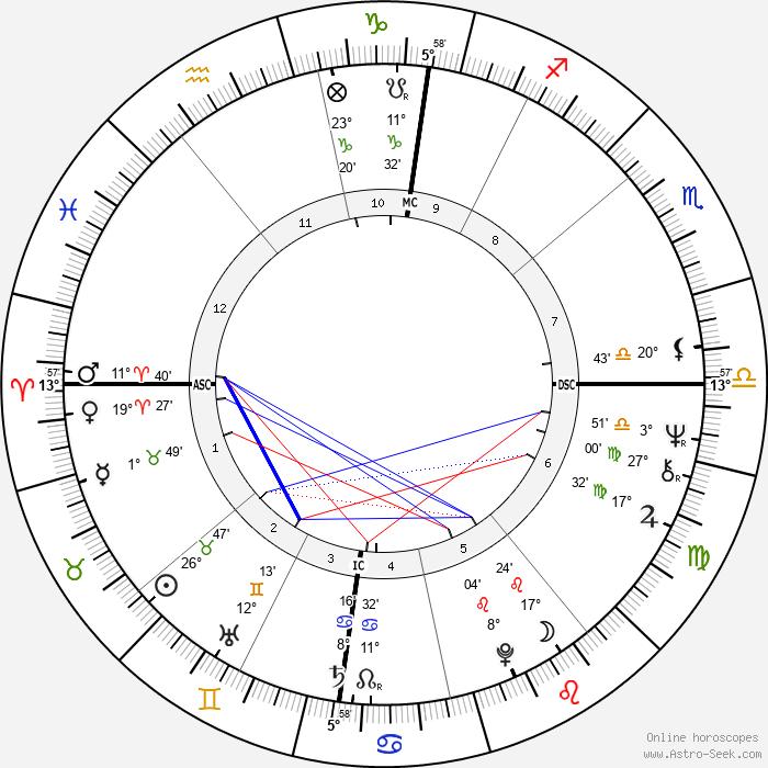 Jérôme Clément - Birth horoscope chart