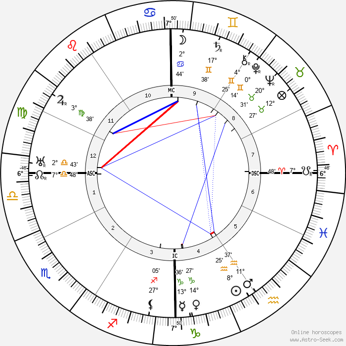 Jerome Kern - Birth horoscope chart