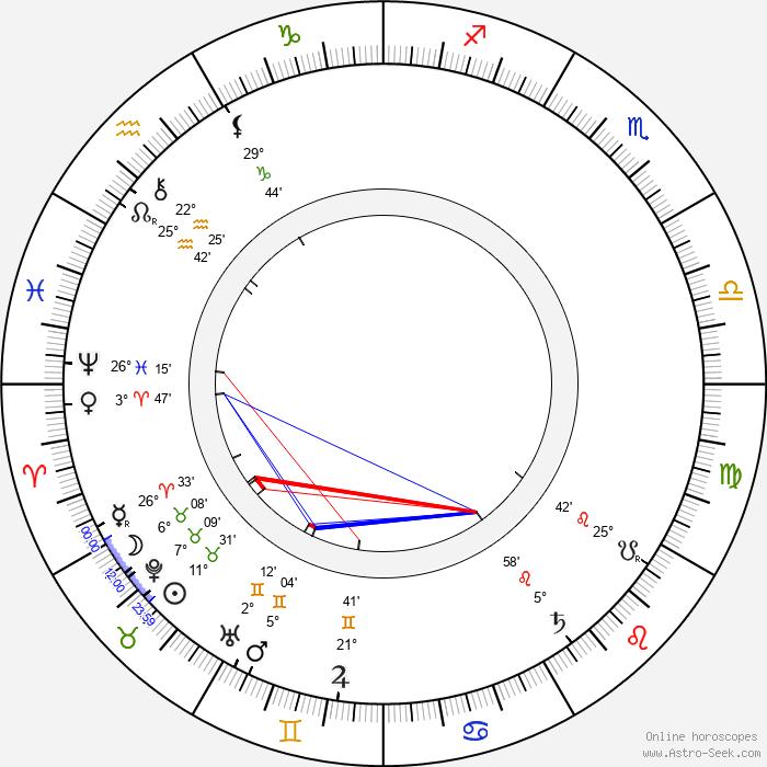 Jerome Klapka Jerome - Birth horoscope chart