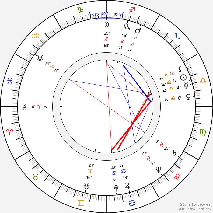 Jerome Robbins - Birth horoscope chart