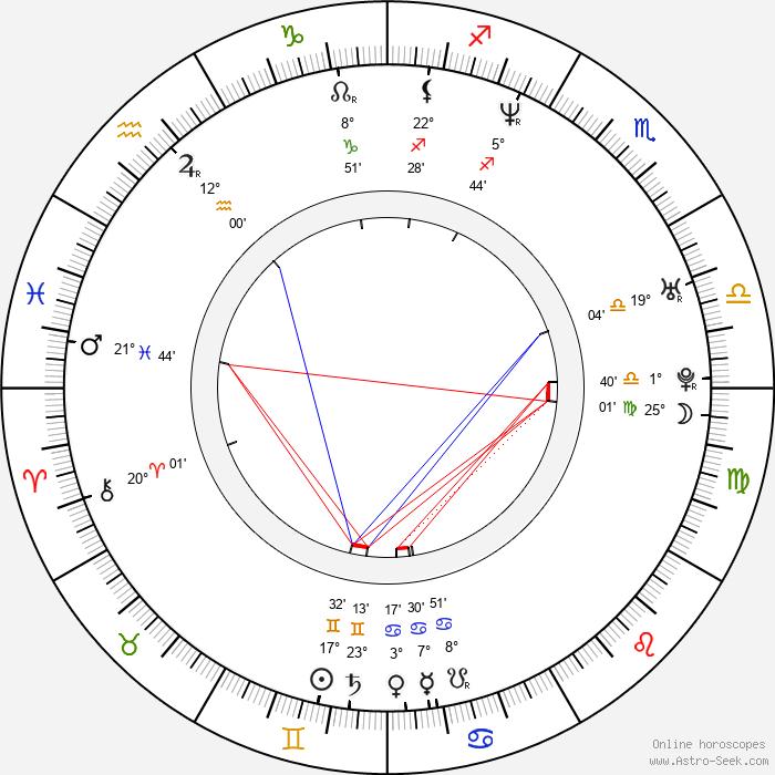Jerónimo Gil - Birth horoscope chart